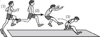 Teknik Dasar Lompat Jauh Gaya Jongkok  (Gaya Orthodok)