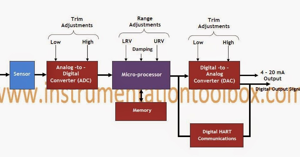 Basics of Smart Transmitters ~ Learning Instrumentation And Control  EngineeringLearning Instrumentation And Control Engineering