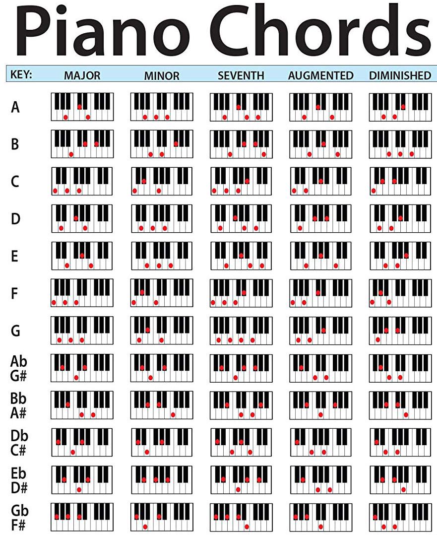 Belajar Chord Atau Kunci Dasar Piano Keyboard Tukang Chord