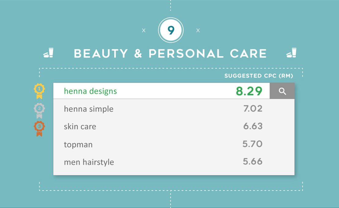 The most expensive Google keywords for Beauty & Personal Care in Malaysia