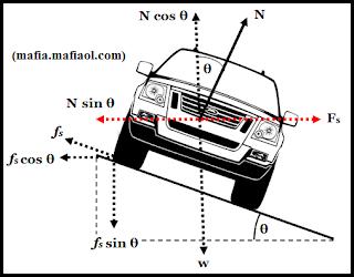 Penerapan Gaya Sentripetal Pada Mobil Menikung Di Jalan dengan  Kemiringan Tertentu