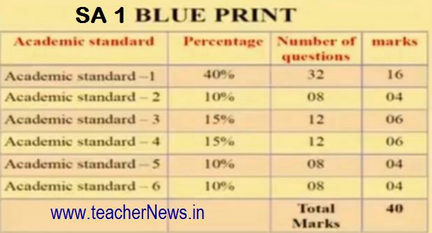 Ap sa 1 blue print for objective type question paper preparation for sa 1 blue print for objective type question paper pattern for 8th 9th students malvernweather Choice Image