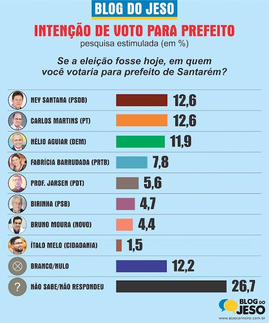 Sem Maria e Von, pesquisa aponta empate técnico entre Nélio, Ney e Carlos Martins para prefeito