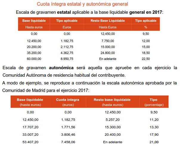 Tablas escala de gravamen ejercicio 2017