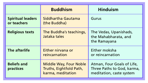 compare and contrast buddhism and hinduism thesis Hinduism and buddhism, comparison, differences, similarities, tradition.