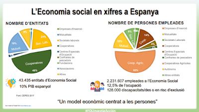 Xifres Economia Social