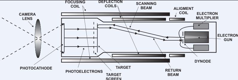 Tv Tube Diagram | Repair Manual