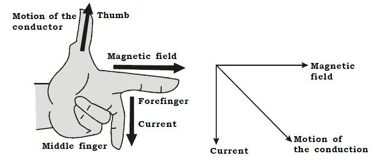 OMTEX CLASSES: Fleming's left hand rule.