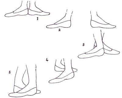 Dancing Through Life: Core positions in ballet