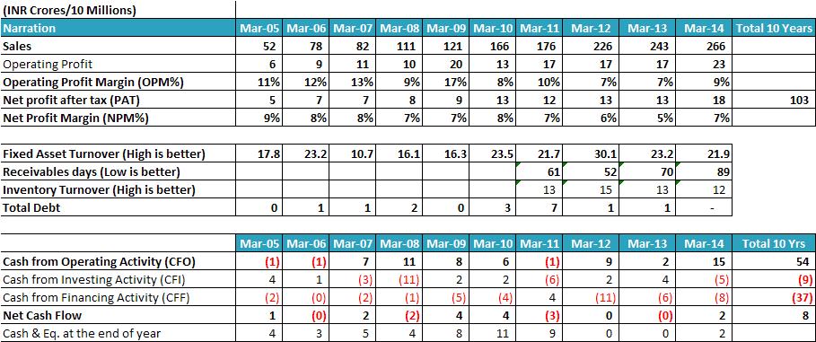Anuh Pharma Ltd equity analysis research report