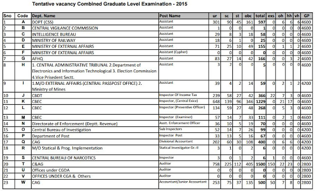 SSC CGL 2015 latest/revised vacancy