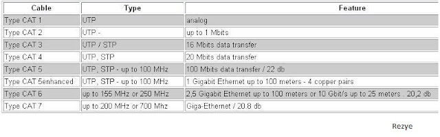 Media Transmisi Jaringan (Wired - Kabel - Guided)