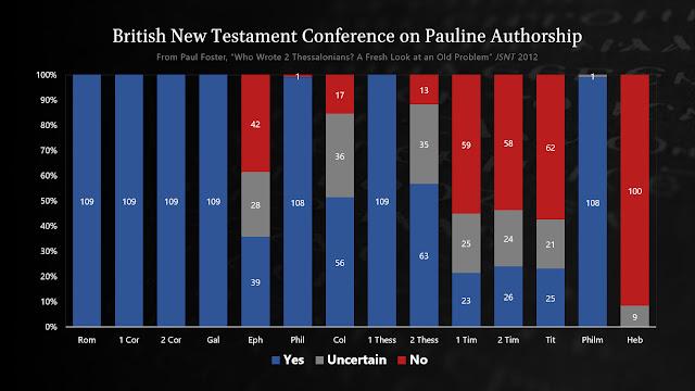 Pauline Authorship according to British New Testament Scholars
