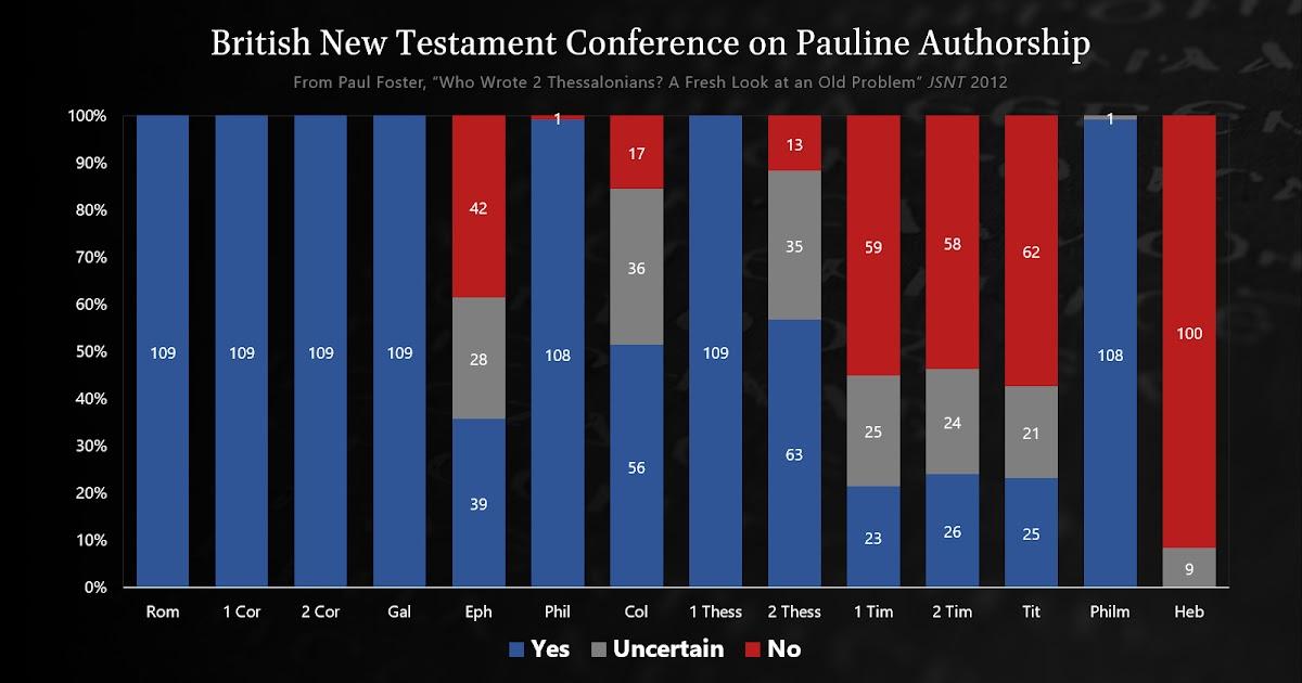 Evangelical Textual Criticism Pauline Authorship According