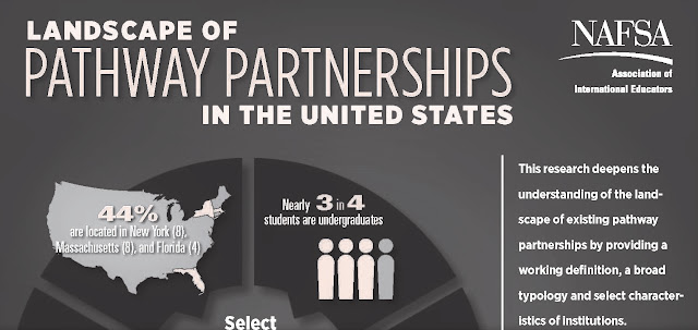 Landscape of Pathway Partnerships in the US universities and colleges for international student enrollment