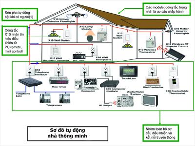 Cách đi dây điện âm tường an toàn tại nhà cho gia đình