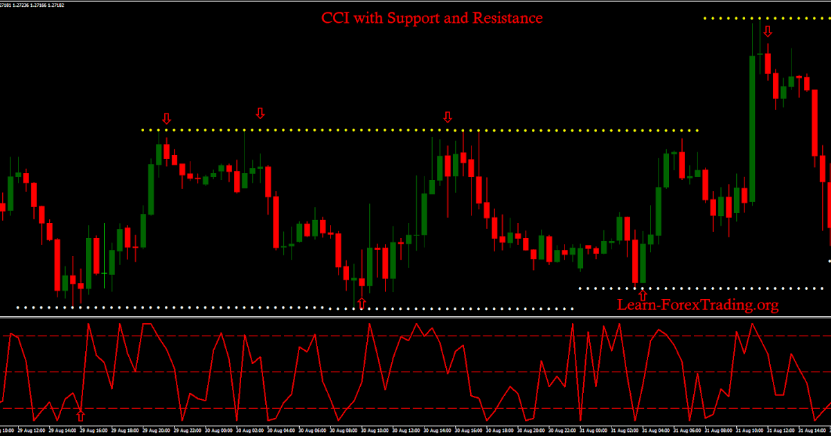 Support and resistance forex system