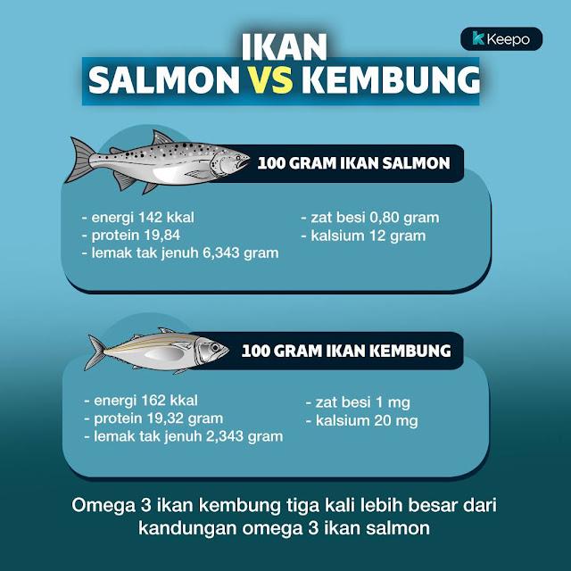 Nggak Usah Beli Salmon, Ikan Kembung Ternyata Lebih Bergizi