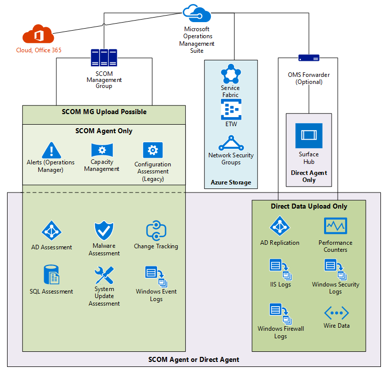 OMS and Solution Data Flow - Microsoft System Center Suite