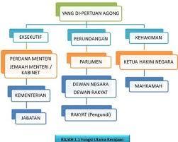 DEMOKRASI BERPARLIMEN DI MALAYSIA PDF DOWNLOAD