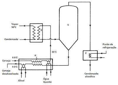 evaporador vacuo removendo alcool cerveja