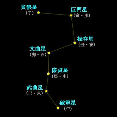 星祭り本尊の構成