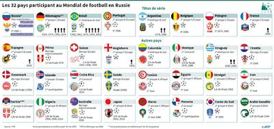 Résultat et classements Coupe du Monde FIFA