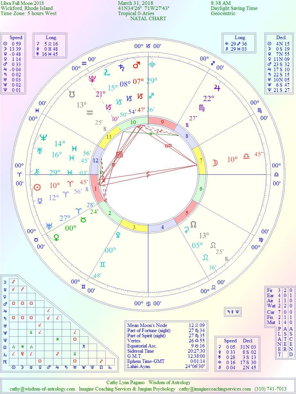 Wisdom Of Astrology The Cosmic Story Libraaries Full Moon March