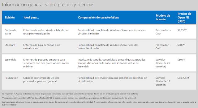 Información general sobre precios y licencias de Windows 2012