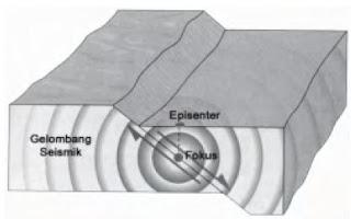 Patahan lempeng kerak bumi saat terjadi gempa bumi