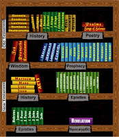 Bible's literary genres
