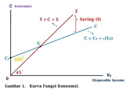Kurva Fungsi Konsumsi - www.ajarekonomi.com