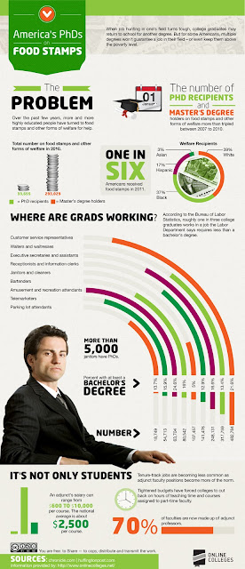 Infographic: America's PhDs On Food Stamps - infographic