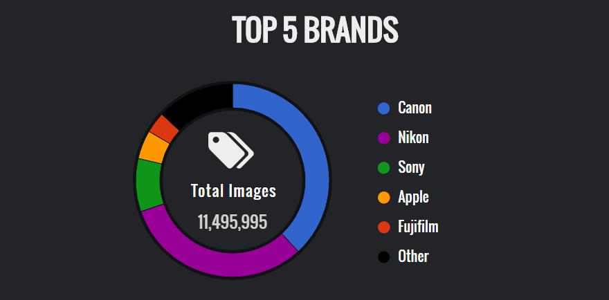 Пятерка самых популярных марок фотокамер