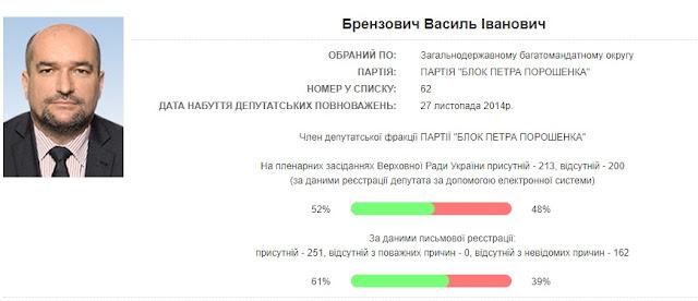Помічника нардепа від БПП, який отримав 150 тис грн за депутатські запити, покарали штрафом