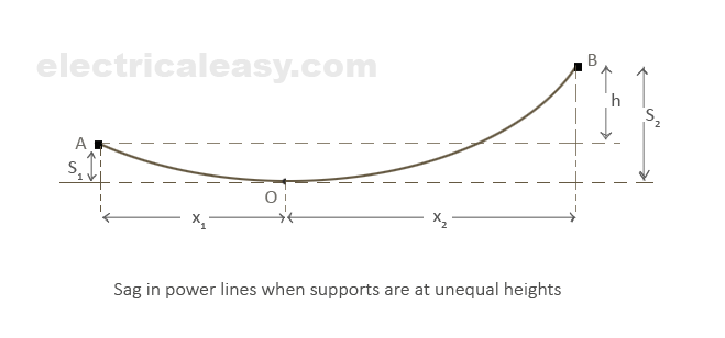 sag in power lines when supports are at unequal levels