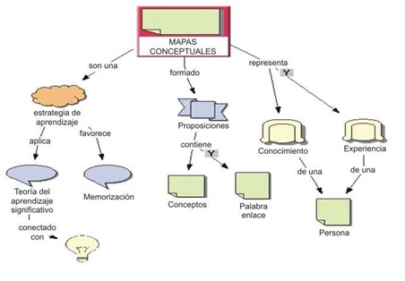 Mapa Conceptual Ejemplos De Mapa Conceptual