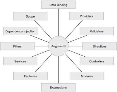 Pengenalan Framework AngularJS Fitur Kelebihan dan Kekurangan AngularJS