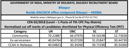 RRB Railway Group D 2018 Cutoff: Bilaspur