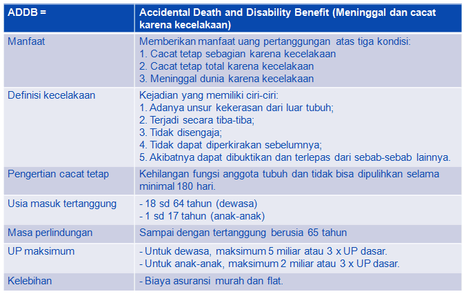 asuransi perlindungan kecelakaan