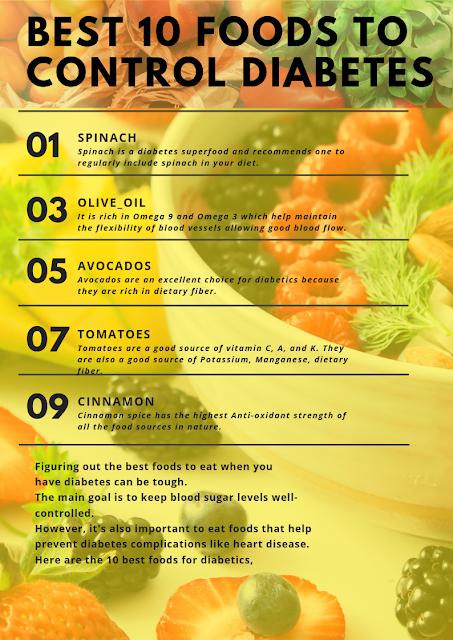 Best 10 Foods to Control Diabetes