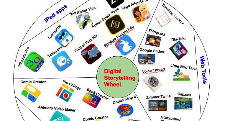 Digital Storytelling Wheel for Teachers