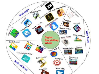 Digital Storytelling Wheel for Teachers and Students