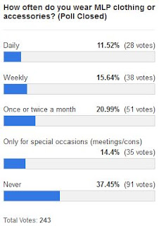 MLP Merch Poll #120 Results