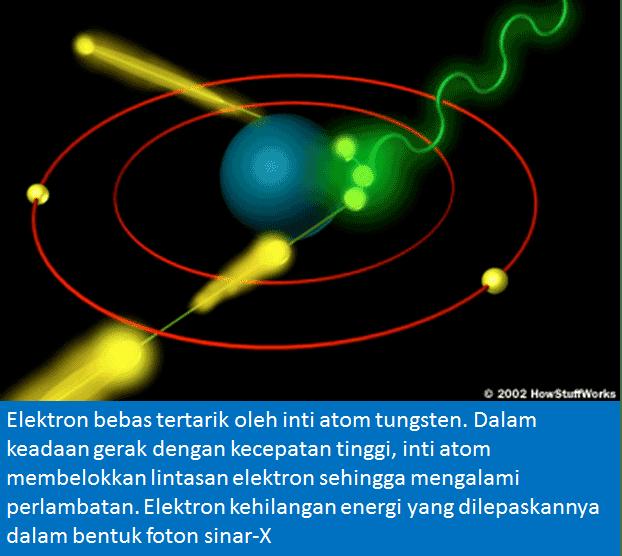mekanisme pelepasan foton melalui peristiwa pengereman elektron