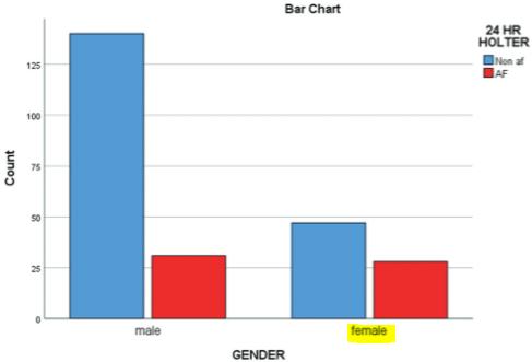 図:脳梗塞後の心房細動と性別