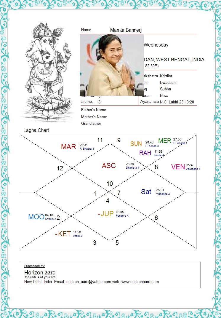 Assembly elections 2016 astrology west bengal tamilnadu special before that the pratyantar dasa of moon ruled from 26th january 2016 till 30th april saturn is exalted in birth chart nvjuhfo Gallery