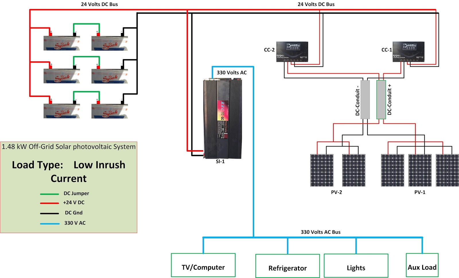 medium resolution of figure 3 block diagram of 1 48 kw off grid solar power system