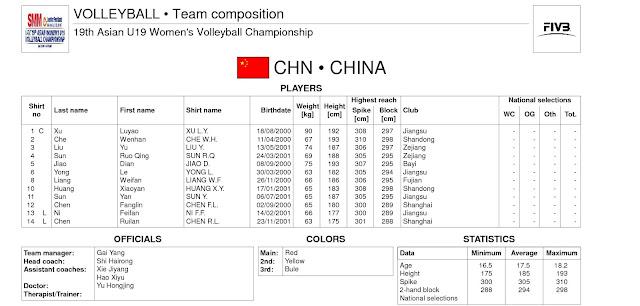 Giải vô địch U19 nữ châu Á lần thứ 19 năm 2018: Danh sách các đội tuyển