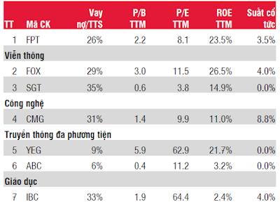So sánh các doanh nghiệp trong ngành CNTT